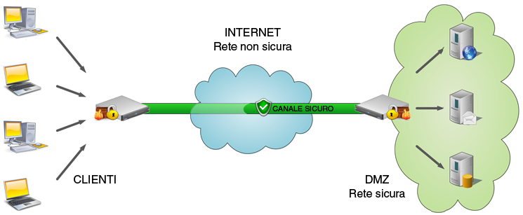 Seeweb cloud appliance VPN