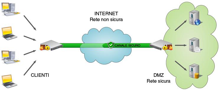 Seeweb cloud appliance VPN
