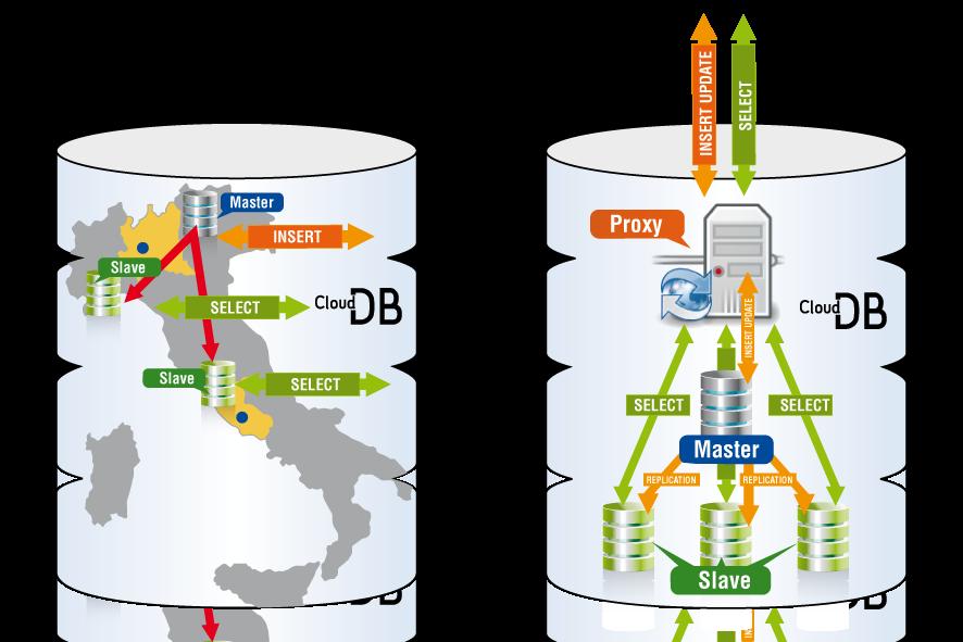 Il sistema di replica di CloudDB