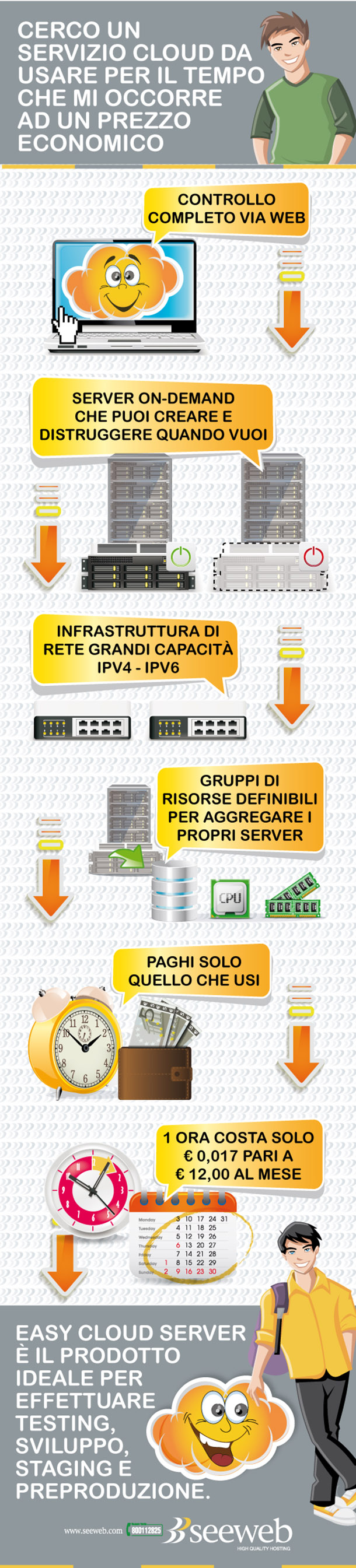 easy Cloud Server infografica