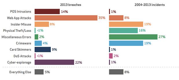 Verizon rapporto 2014, 9 tipologie di attacco