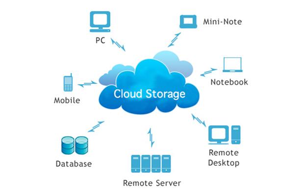 Consigli su Cloud Storage