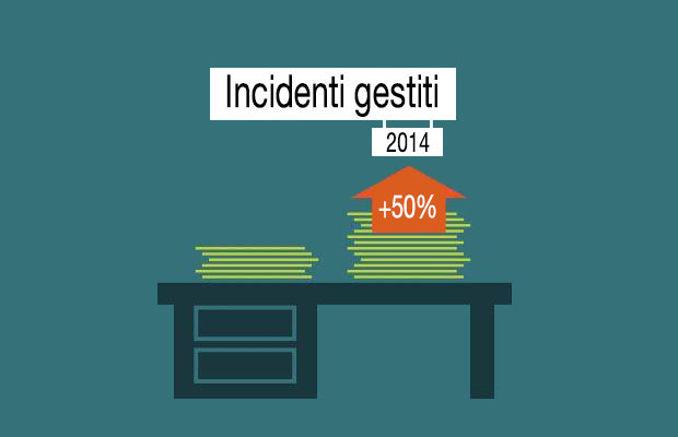 Gestione-Incidenti