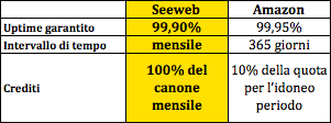Seeweb VS Amazon su SLA