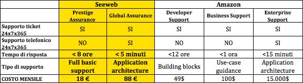 Seeweb a confronto su Amazon su assistenza tecnica