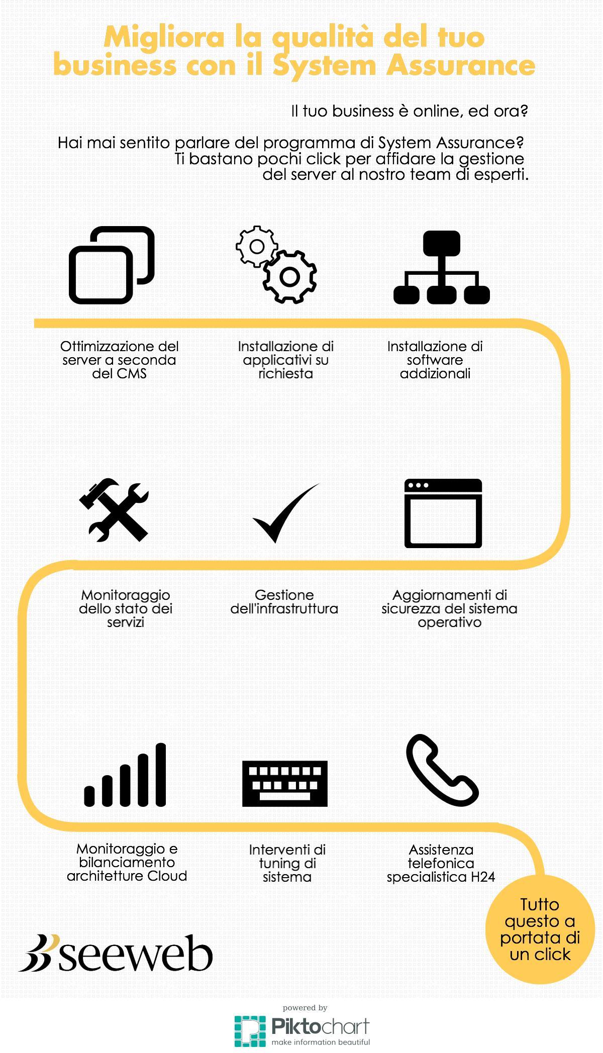 9 motivi per scegliere il programma di System Assurance