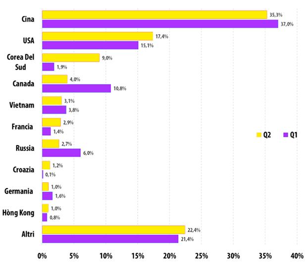 Ripartizione per paesi degli attacchi DDoS - 1° e 2° trimestre del 2015 a confronto.