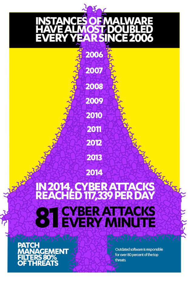 Infografica Cyber Attack