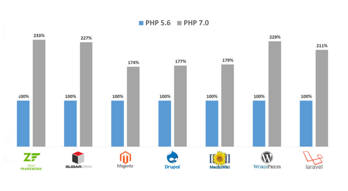 php 7 performance