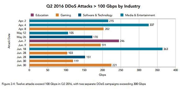 attacchi-ddos-2016-rapporto-akamai