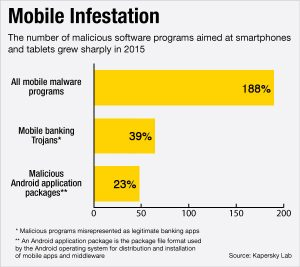 Trend Security 2017- Mobile Infestation