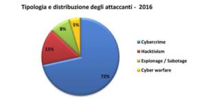 Rapporto Clusit 2017 tipologia e distribuzione degli attacchi cyber