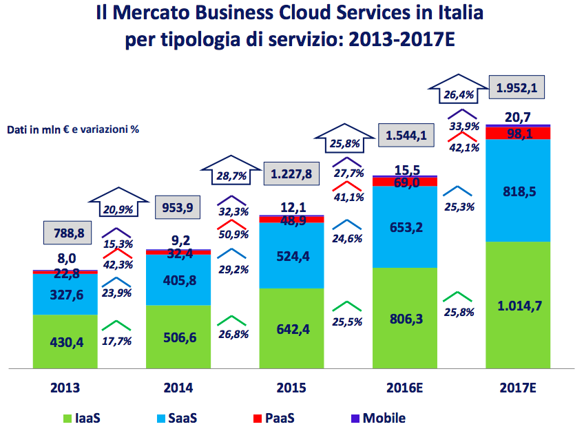 Servizi Cloud per Aziende situazione italiana 2017