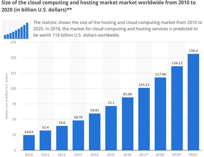 crescita cloud computing
