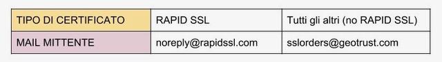 mittente email di rinnovo certificato Geotrust a seconda del tipo di certificato